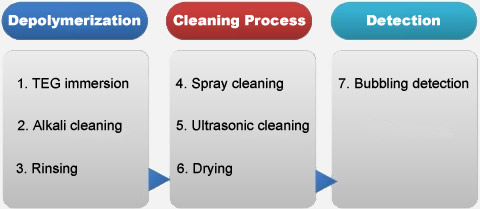 cleaning process for polyester melt filters